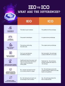 IEO vs ICO
