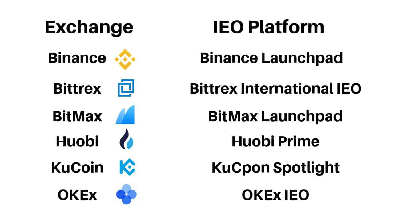 IEO Exchange platforms