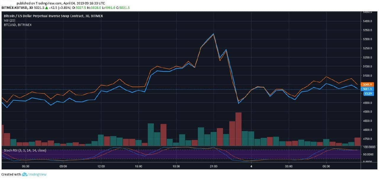 Looking Bullish? BitMEX Bitcoin Price Surpassed Bitfinex For The First Time in 2019: Here Is Why
