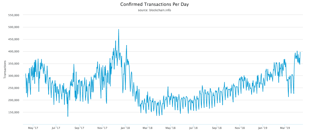 confirmed-transactions-per-day