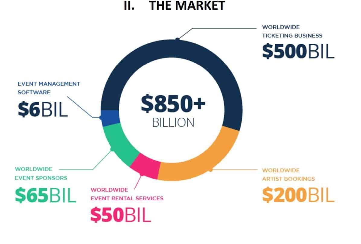 Evedo – новый IEO Bitforex стремится проникнуть на рынок ценой в 850 миллиардов долларов