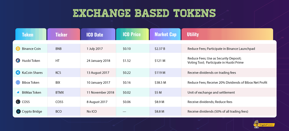 exchange_tokens-мин