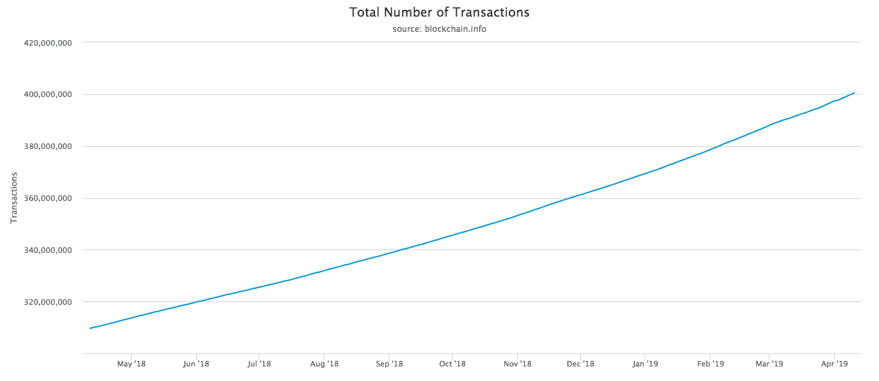 total-number-of-transactions-min