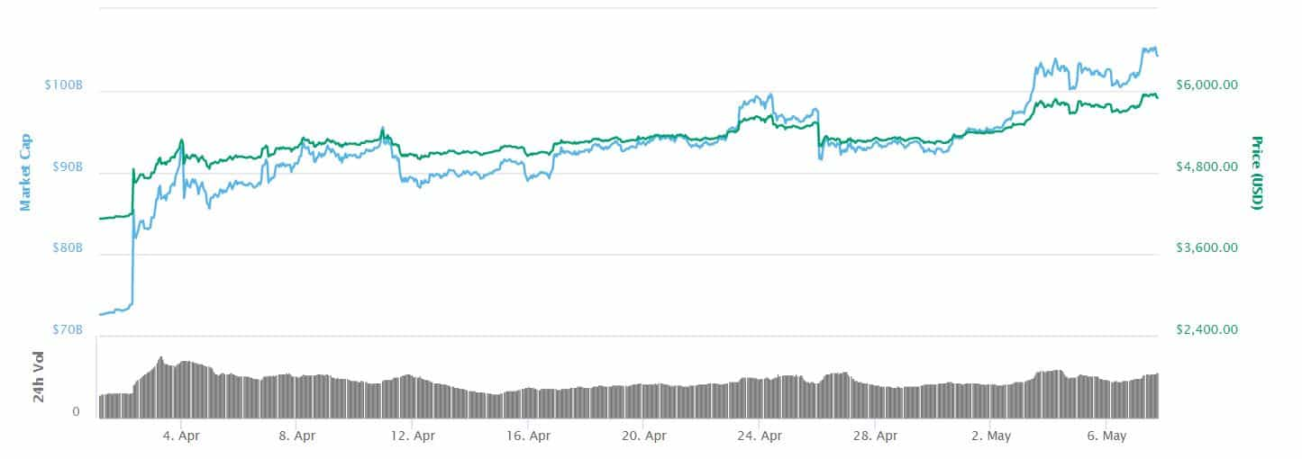 Bitcoin-Price-April-CoinMarketCap