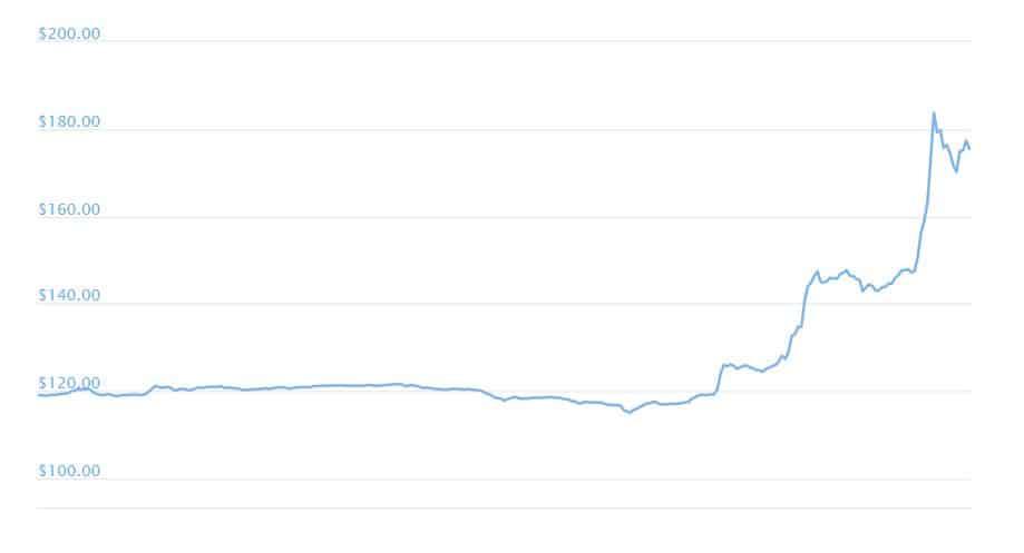 Bitcoin SV Prezzo e cap. di mercato — TradingView