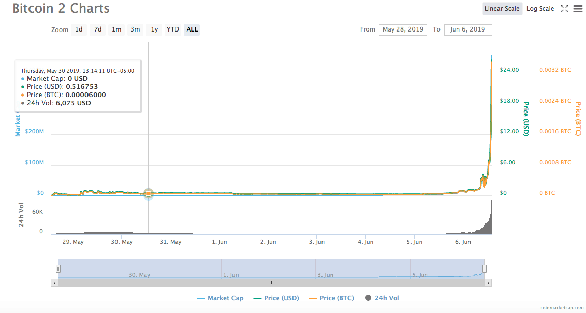 Bitcoin 2 Pumps Over 5,000% Gaining Top 25 Market Cap Spot
