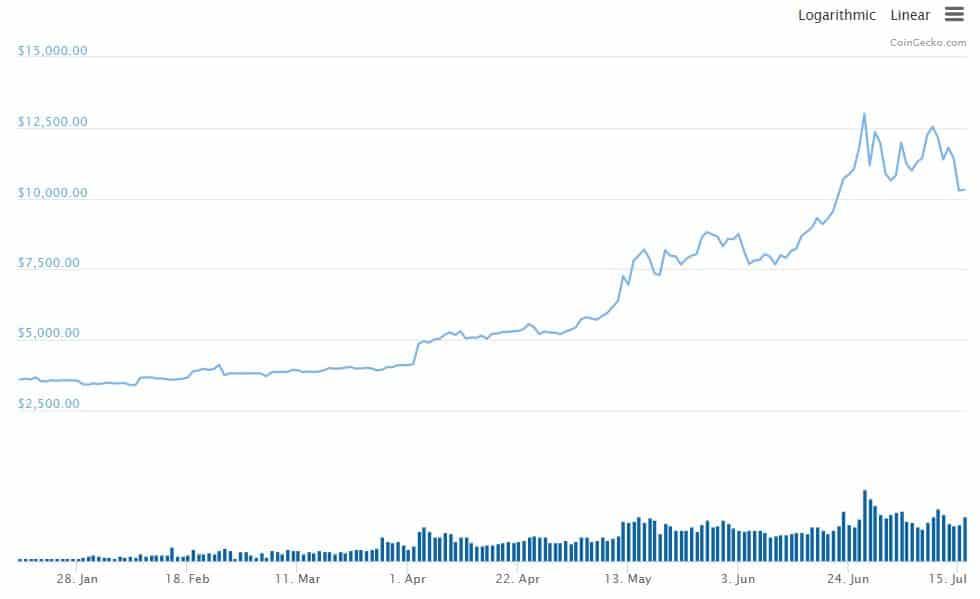 Bitcoin Is Crashing, Indeed?