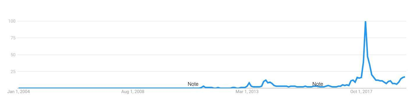 Bitcoin Interest Google Trends min - Bitcoin Is Up 205% in 2019: The Masses From 2017 Are Not Here Yet (Which Is Positive)