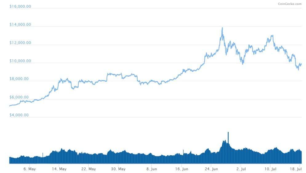 Coingecko: 360 laipsnių apžvalga kryptine valiuta! išskirtinis interviu