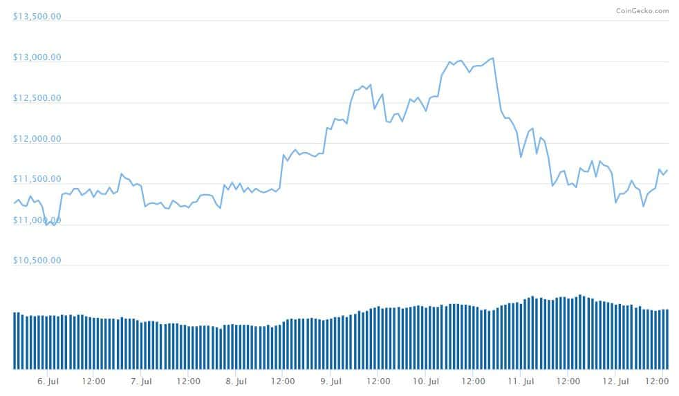 Bitcoin Price Chart CoinGecko min 1 - Bitcoin Goes Up – Altcoins Go Down; BTC Goes Down – Altcoins (Still) Go Down. Why?