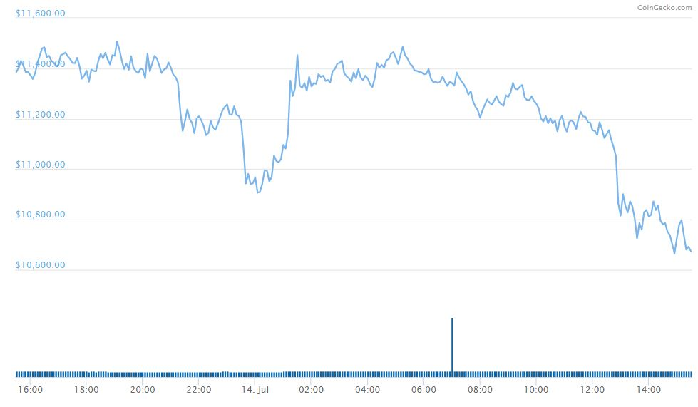 Bitcoin Price Chart USD CoinGecko - Getting Ready to Move From Omni To Tron: Tether Accidentally Printed $5 Billion USDT