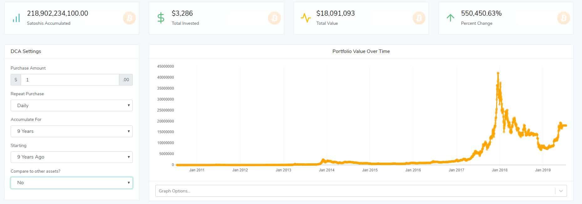 Если бы вы инвестировали $ 1 каждый день в Биткойн в течение 9 лет, вы бы получили $ 18 миллионов