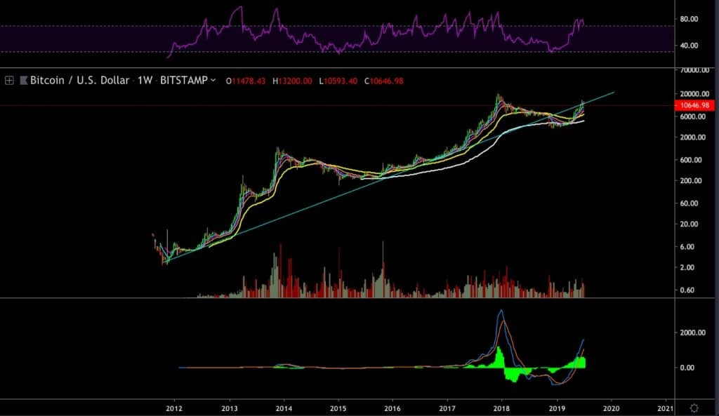 Bitcoin Approaching 7-Year-Old Trend Line, Eyes Possible Bearish Turnaround: BTC Long Term Overview & Analysis