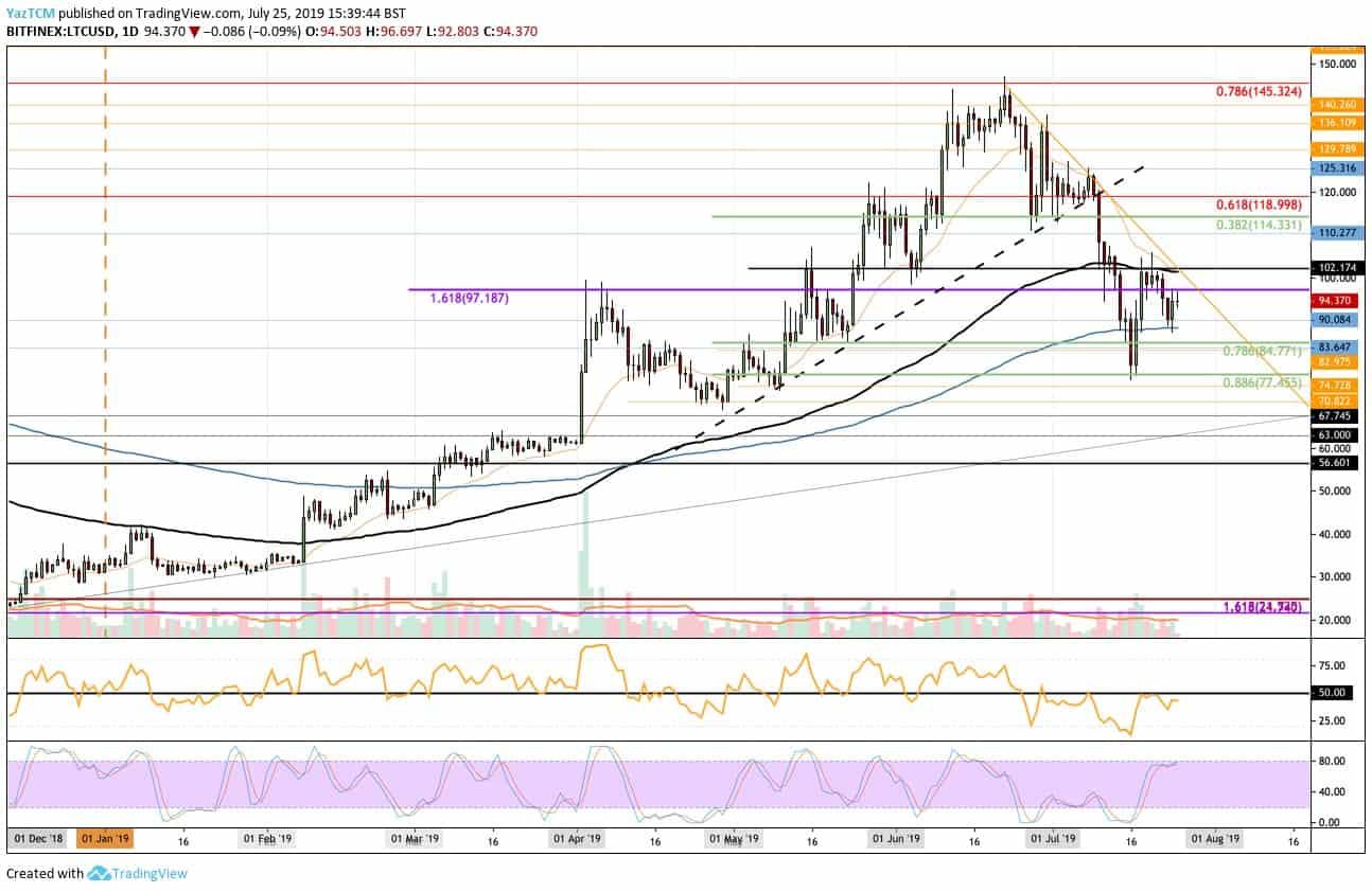 Litecoin Price Analysis: LTC Struggles Beneath $100 Despite