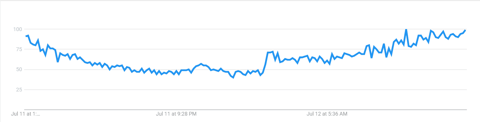 Trump bitcoin google trends