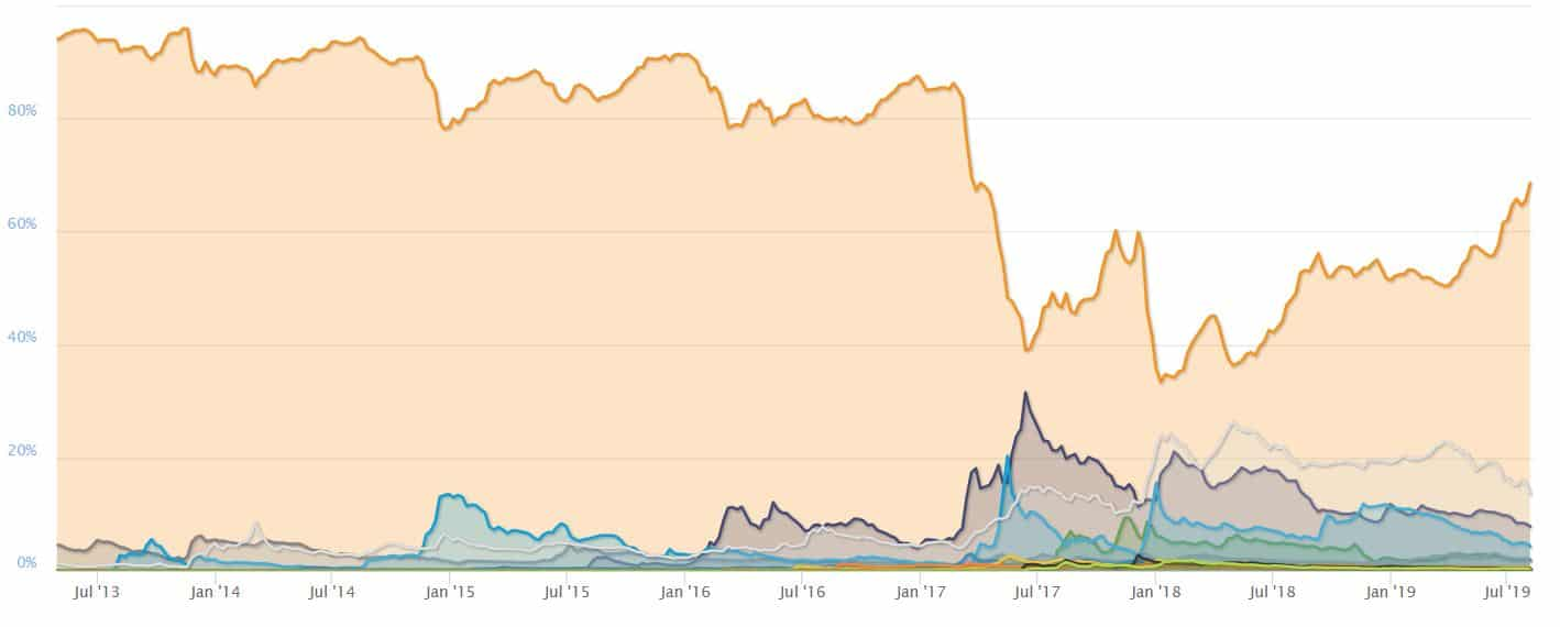 Image result for bitcoin dominance