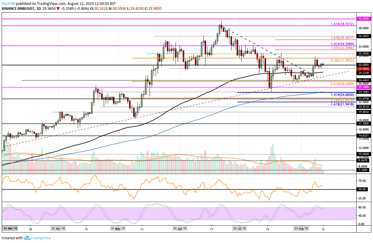 Binance Coin Price Analysis: BNB Facing $30, New Highs