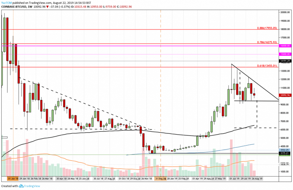 Bitcoin Flashback to Bearish 2018: Is BTC Forming Another Descending Triangle With a $6,100 Target?