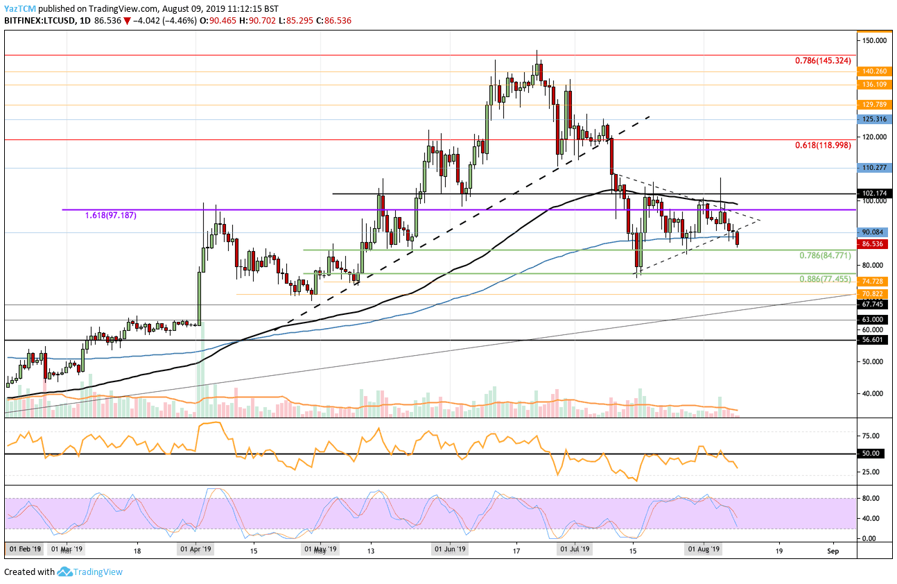 Litecoin Price Analysis: Bears Take Control Despite Recent