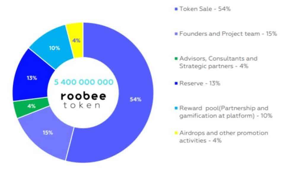 roobee chart
