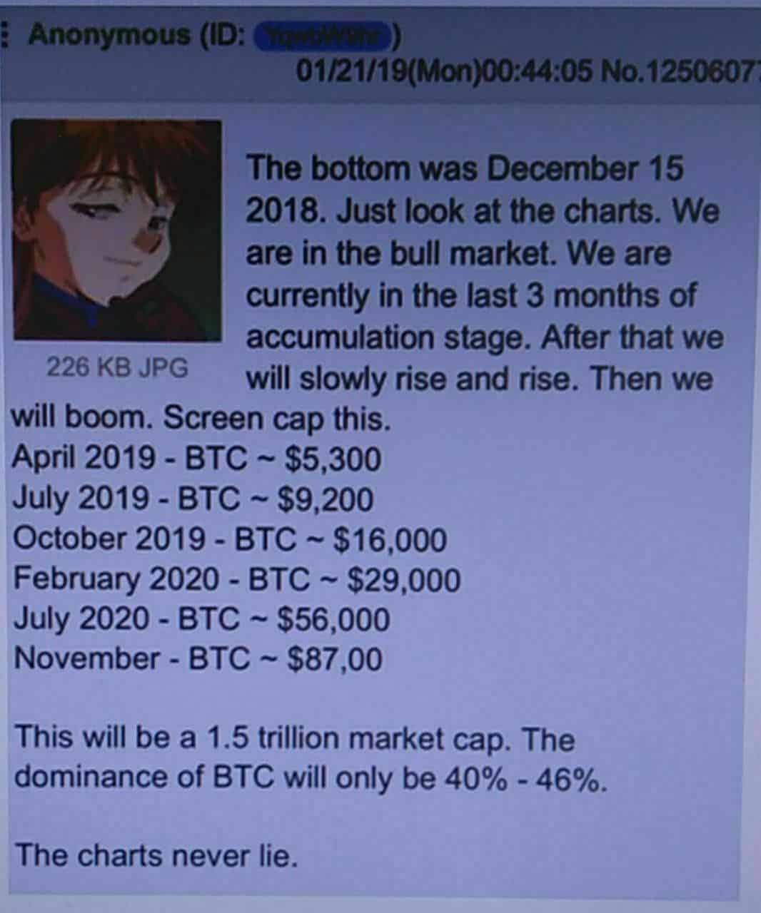 BTC na 16 000 dolarů: Bude se anonymní analytik poprvé mýlit?