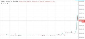 BTM/BTC Bittrex. Source: TradingView
