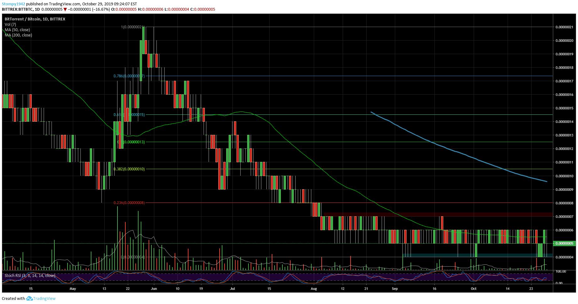 BTTBTC-Market-Update-53-min