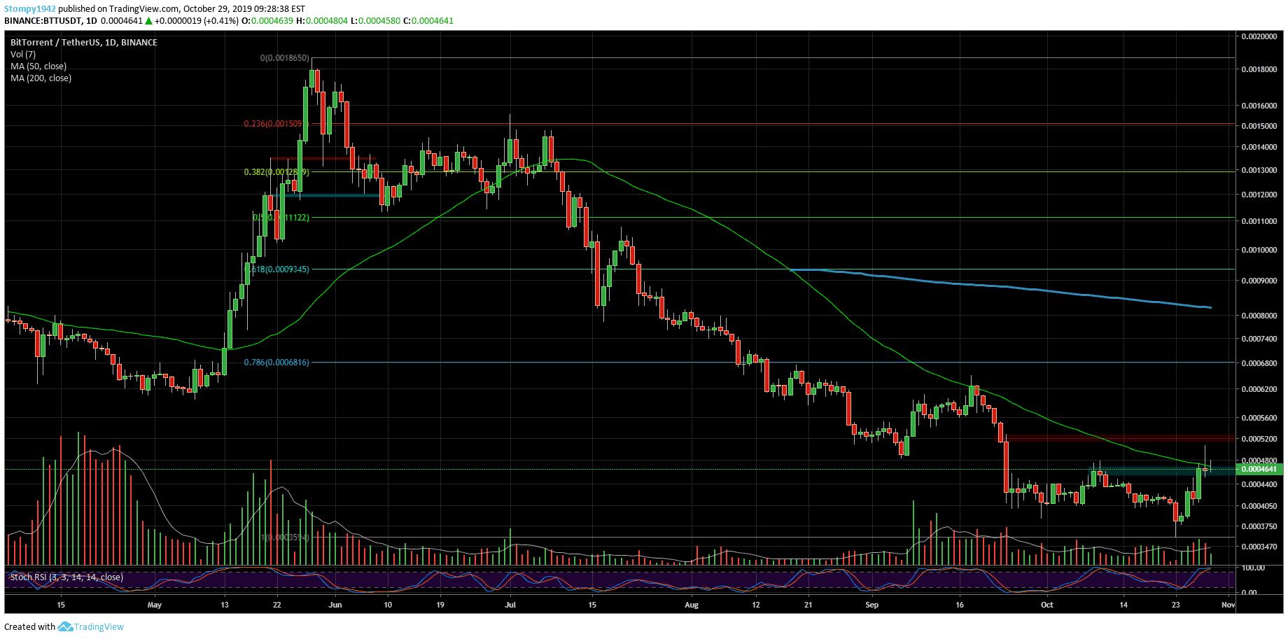 BTTUSD-Market-Update-53-min