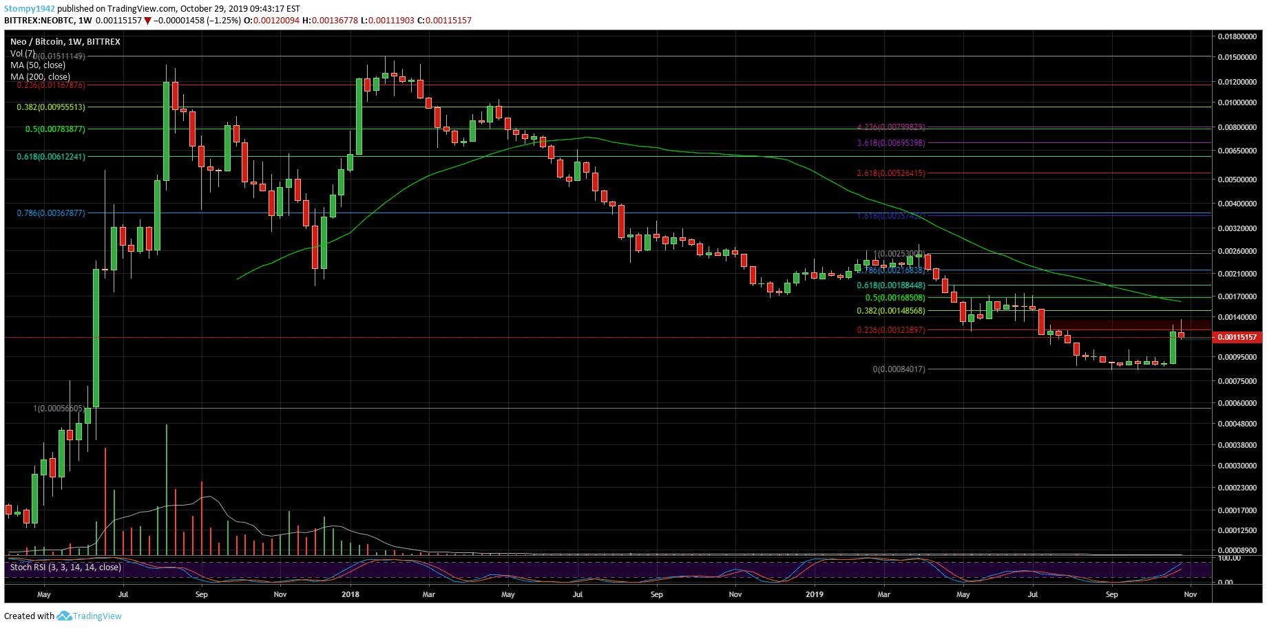 NEOBTC-Market-Update-53-min