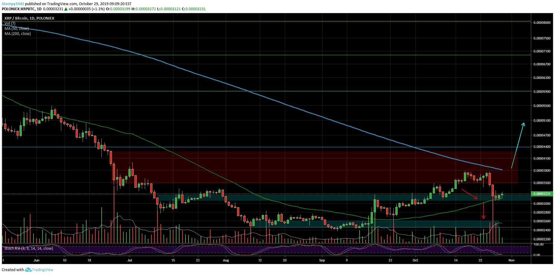 XRPBTC-Market-Update-53-min