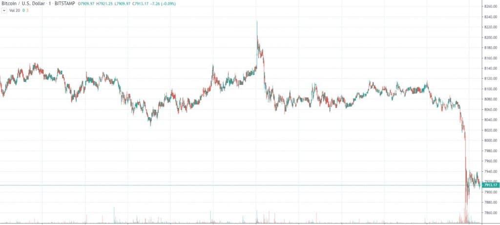 BTCUSD Price Chart TradingView-min