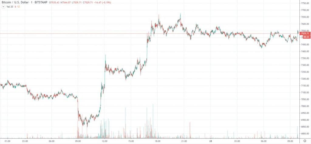 BTCUSD TradingView Bitstamp
