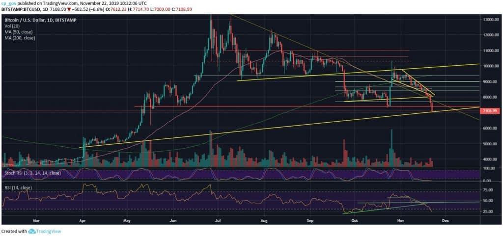 BTCUSD TradingView Chart-min
