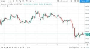 BTCUSDBitstamp. Source: TradingView