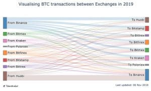 InterExchangeFlow. Source: TokenAnalyst