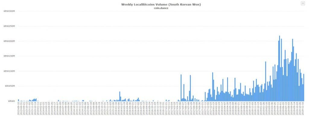 LocalBitcoins Volume South Korean Won