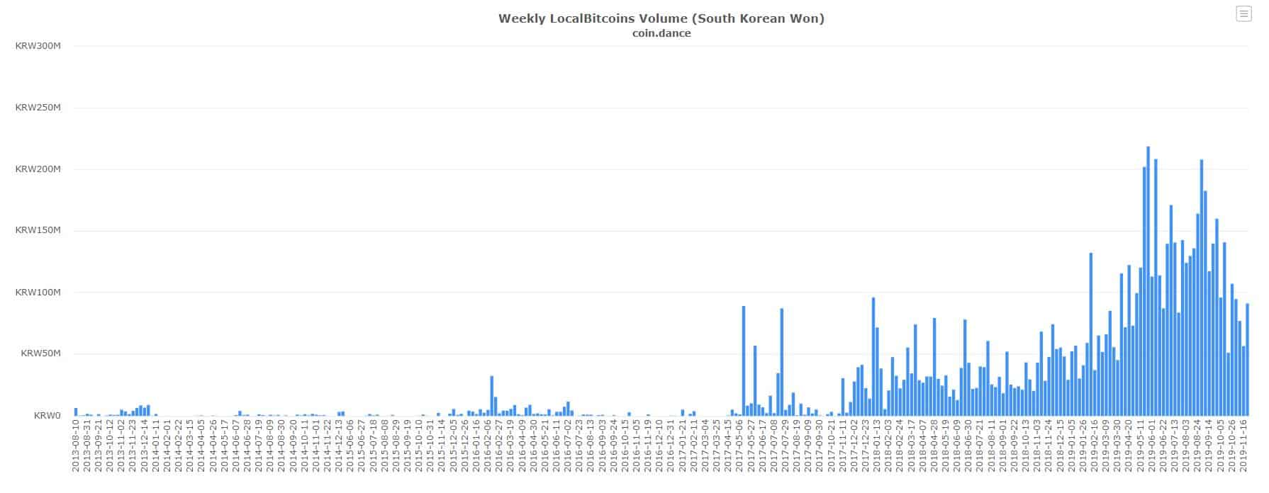 krw cryptocurrency price