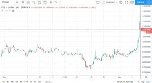 XTZBTC Bitfinex. Source: TradingView
