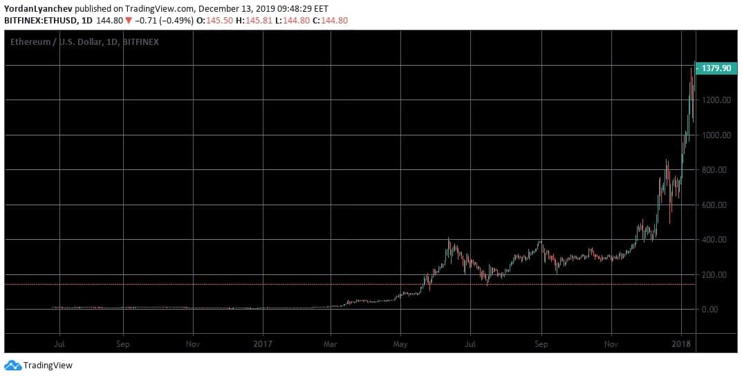 ETHUSD. ATH. Bitfinex. Source: TradingView