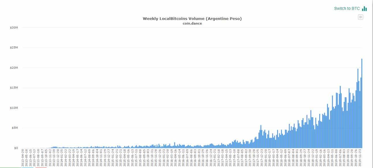 compras de bitcoin na Argentina