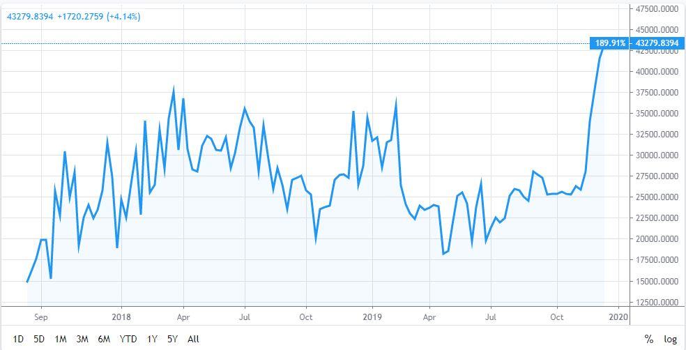 BTCLongATH. Bitfinex. Source: TradingView
