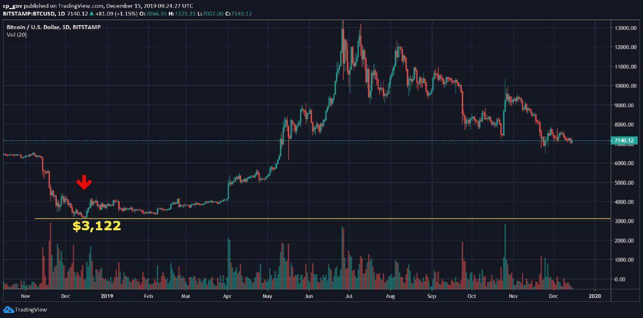 Exactly One Year Ago Bitcoin Price Nailed 2018 Bear Market At $3,122