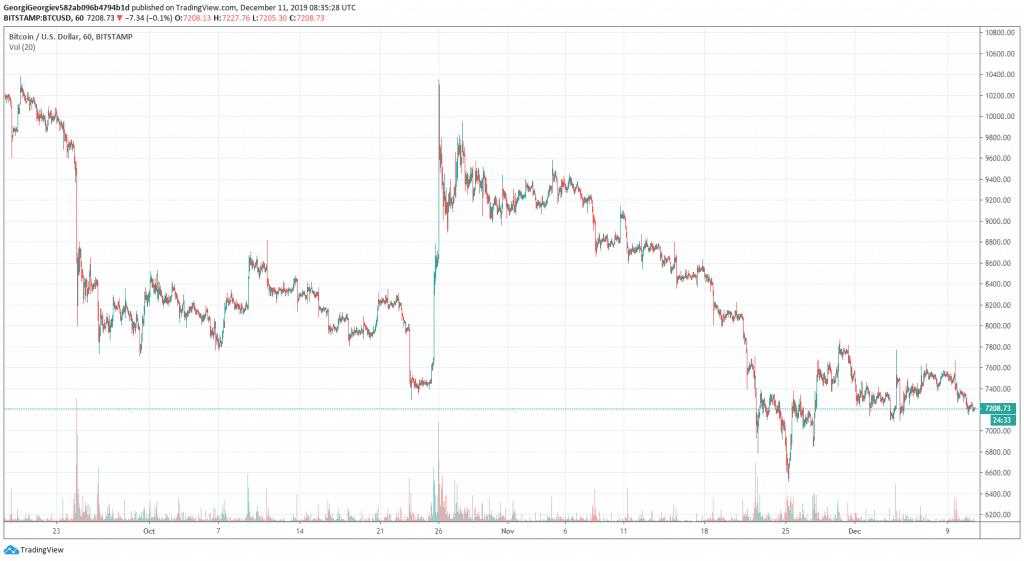 BTCUSD Trading Pair