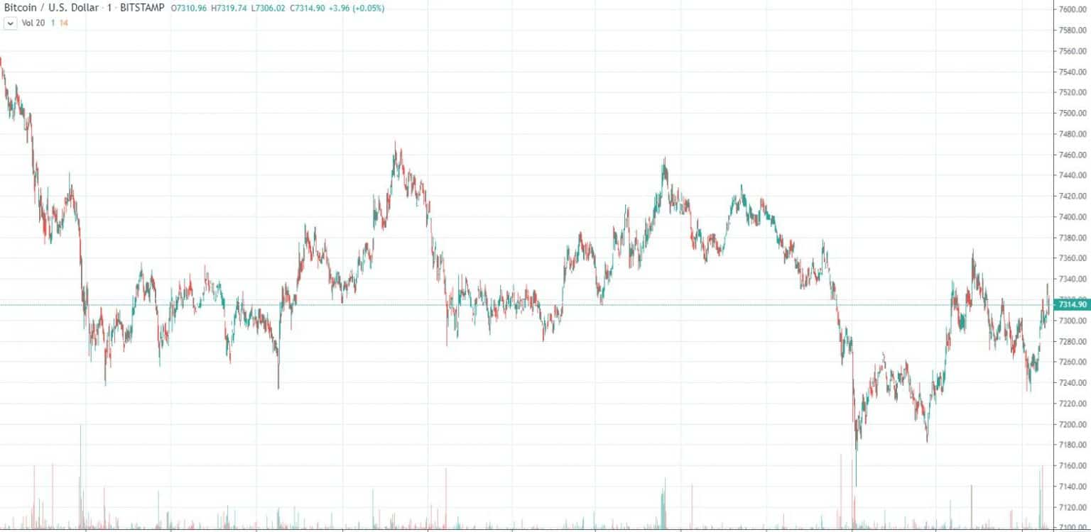 Kripto para piyasası ile Kripto para piyasası ile ilgili en son haberler