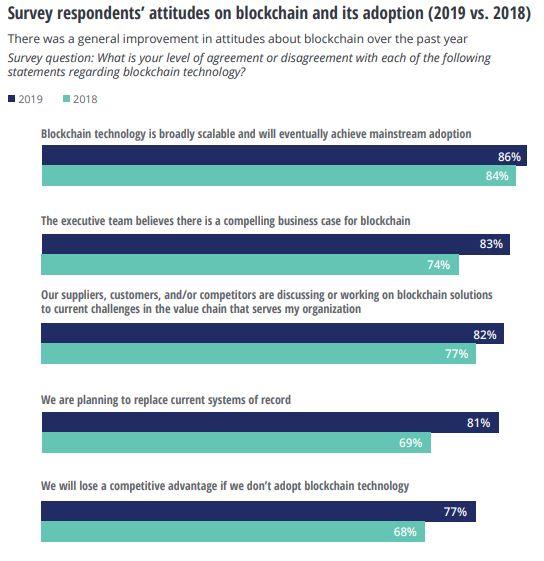 Blockchain Usage. Survey by Deloitte.