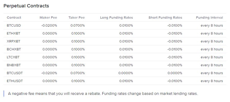 Trading Fees Basefex