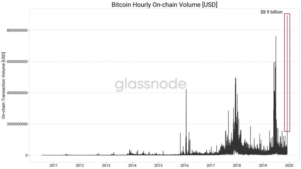 Hourly On-Chain Transactions