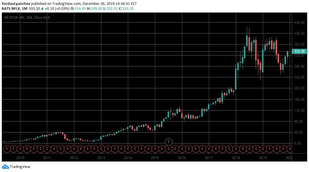 Netflix Price Chart. Source: TradingView