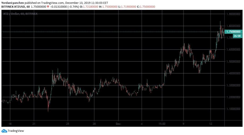 XTZUSD1h. Bitfinex. Source: TradingView