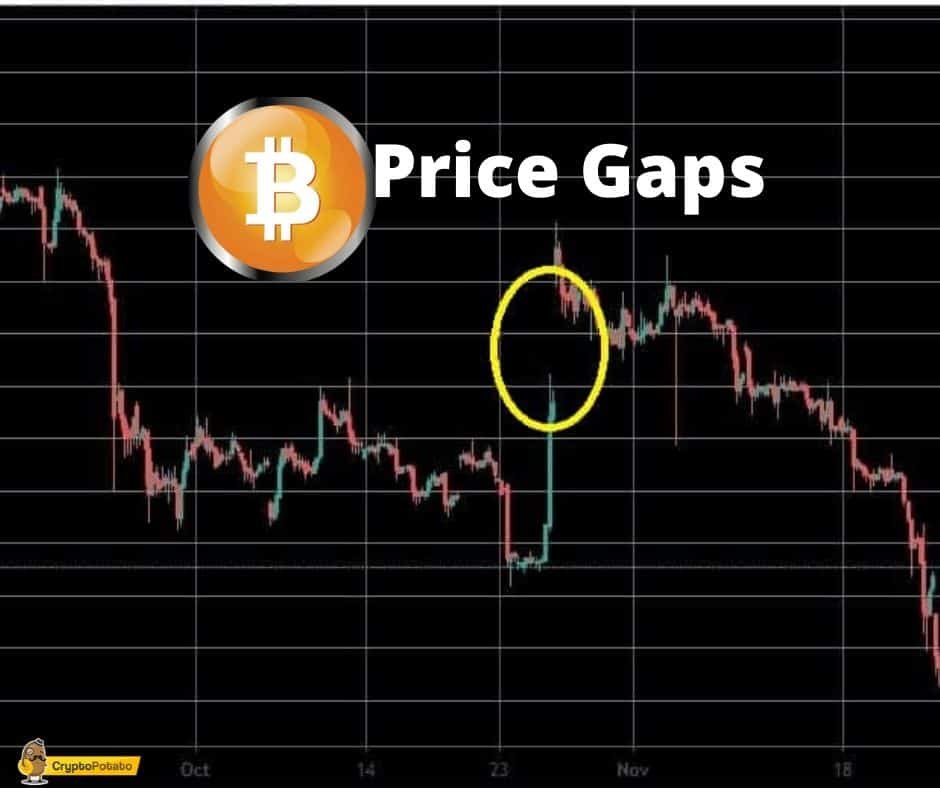 What Are Bitcoin Price Gaps? How Can They Affect The Price?
